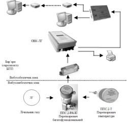 Система корекції об'єму природного газу лічильників газу ОВК-ЛГ.1
