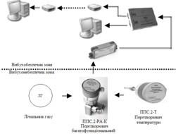 Система корекції об'єму природного газу лічильників газу ОВК-ЛГ.2