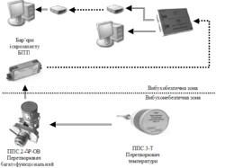 Система обліку природного газу КЗПС  ОВК-ПГ.3