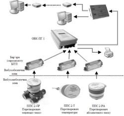 Система учета газа КЗПС ОВК-ПГ.1