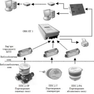 Система обліку природного газу КЗПС ОВК-ПГ.1