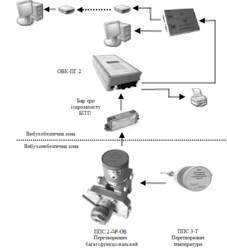 Система обліку природного газу КЗПС ОВК-ПГ.2
